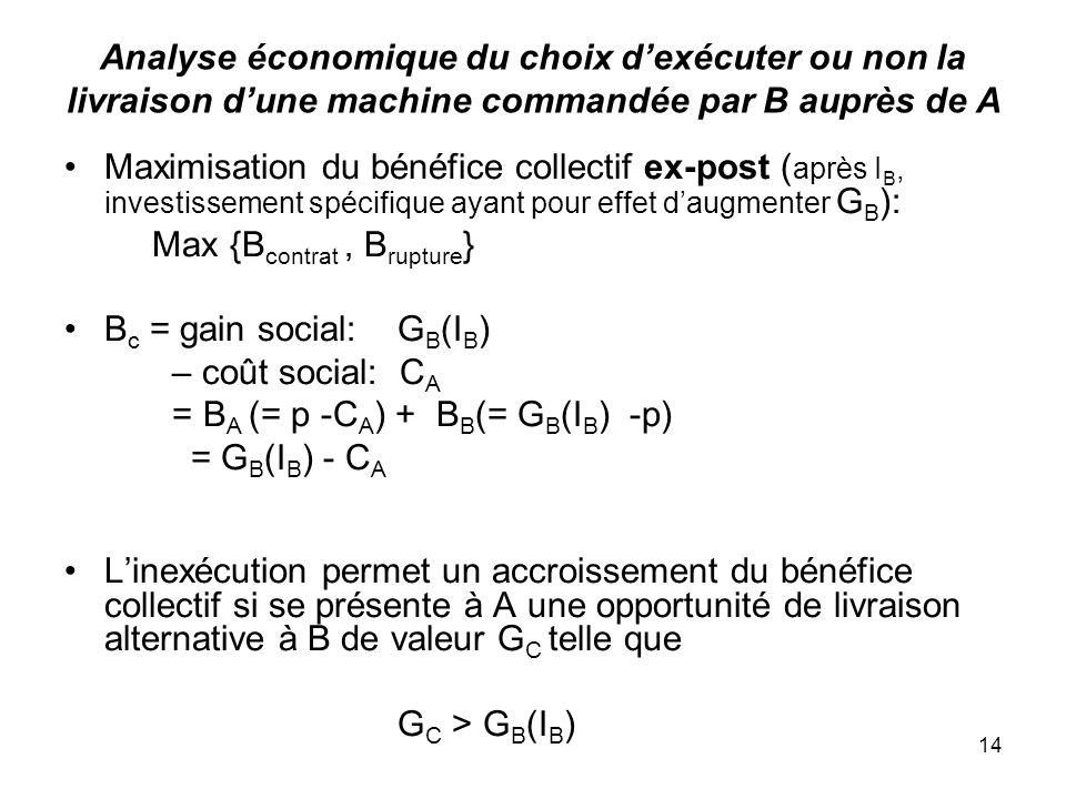 Analyse économique du choix d'exécuter ou non la livraison d'une machine commandée par B auprès de A