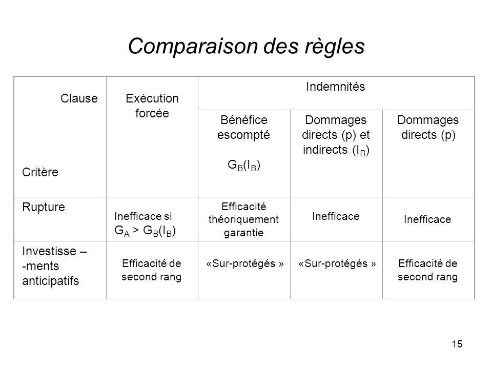 Comparaison des règles