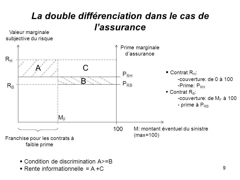 La double différenciation dans le cas de l'assurance