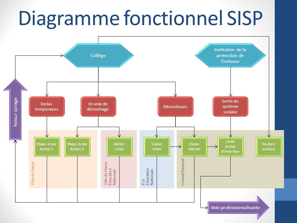 Diagramme fonctionnel SISP