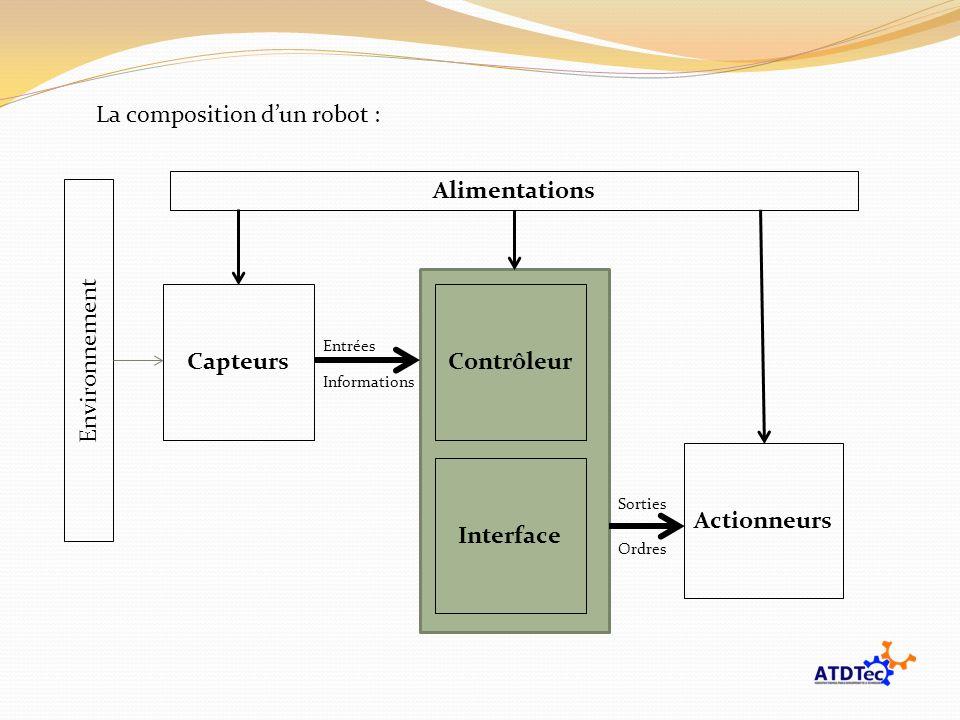 Alimentations Capteurs Contrôleur Actionneurs Interface