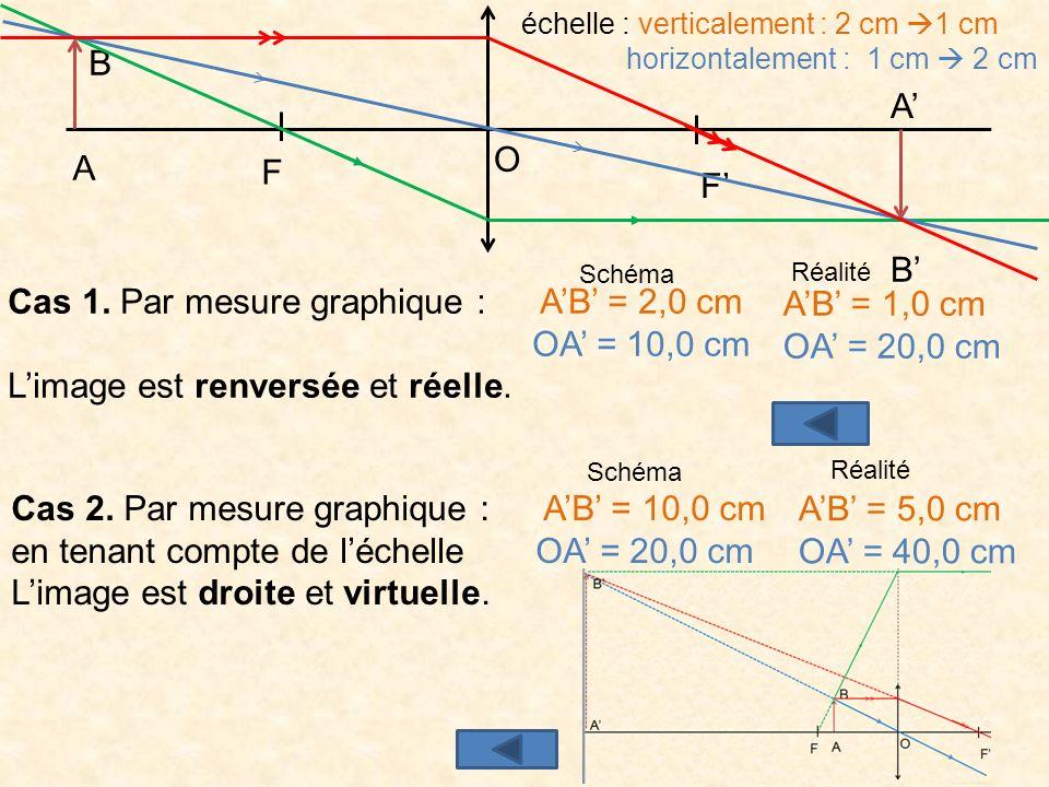 Cas 1. Par mesure graphique : A'B' = 2,0 cm OA' = 10,0 cm