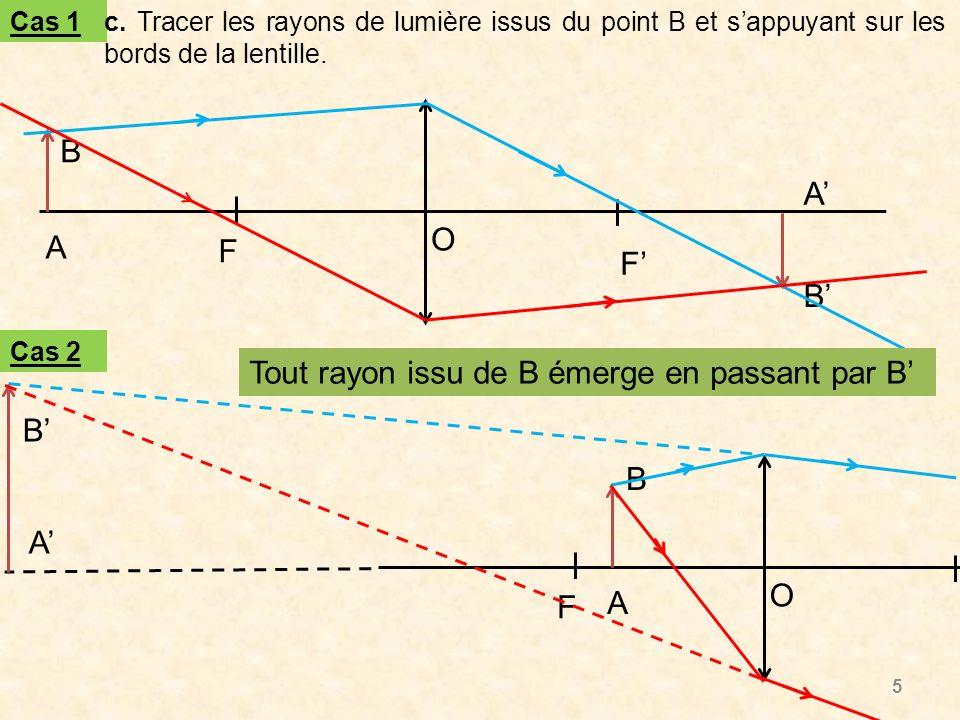 Tout rayon issu de B émerge en passant par B'