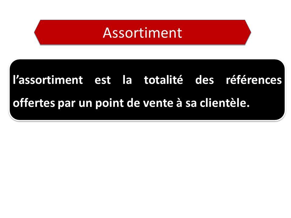 Assortiment l'assortiment est la totalité des références offertes par un point de vente à sa clientèle.