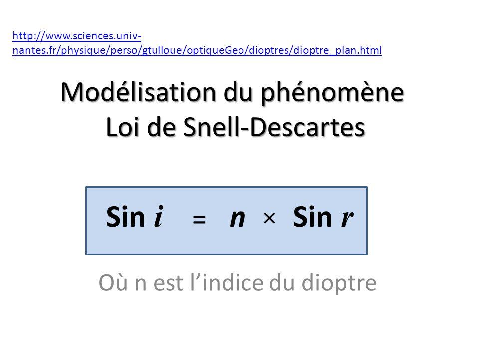 Modélisation du phénomène Loi de Snell-Descartes