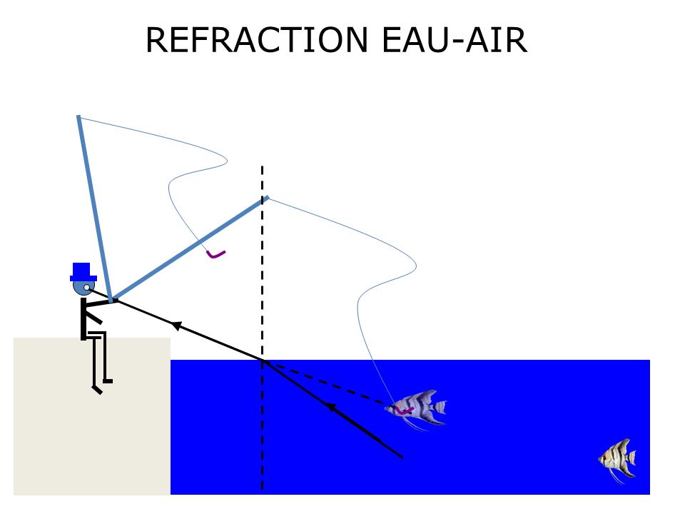 REFRACTION EAU-AIR