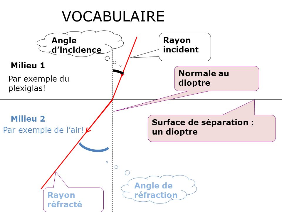 VOCABULAIRE Angle d'incidence Rayon incident Milieu 1