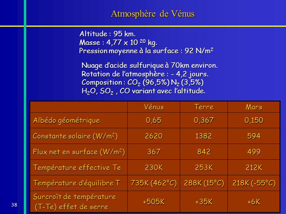 Atmosphère de Vénus Altitude : 95 km. Masse : 4,77 x 10 20 kg.