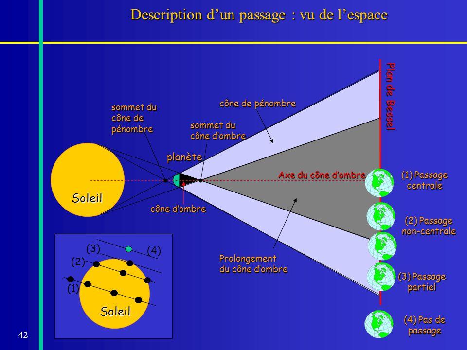 Description d'un passage : vu de l'espace