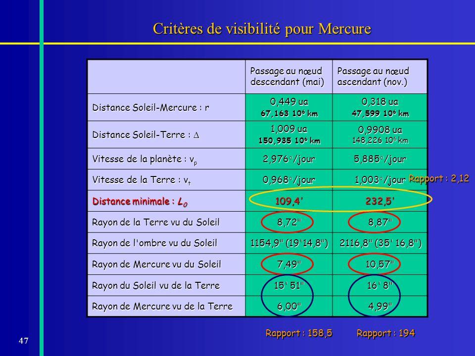 Critères de visibilité pour Mercure