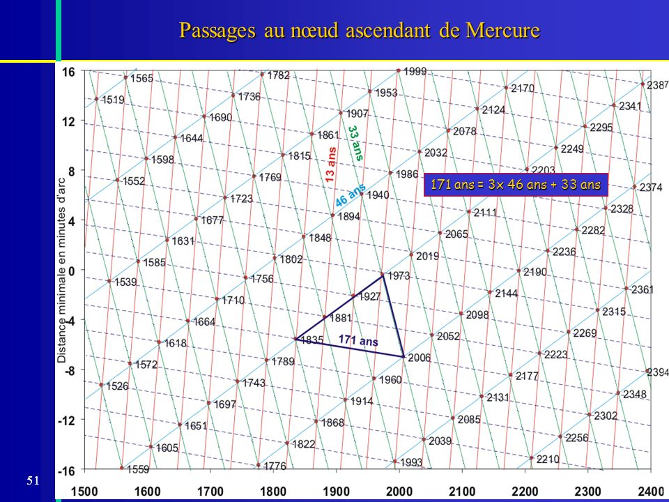 Passages au nœud ascendant de Mercure