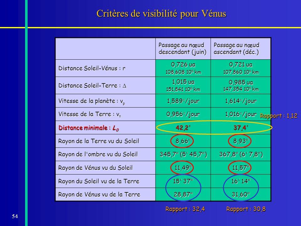 Critères de visibilité pour Vénus