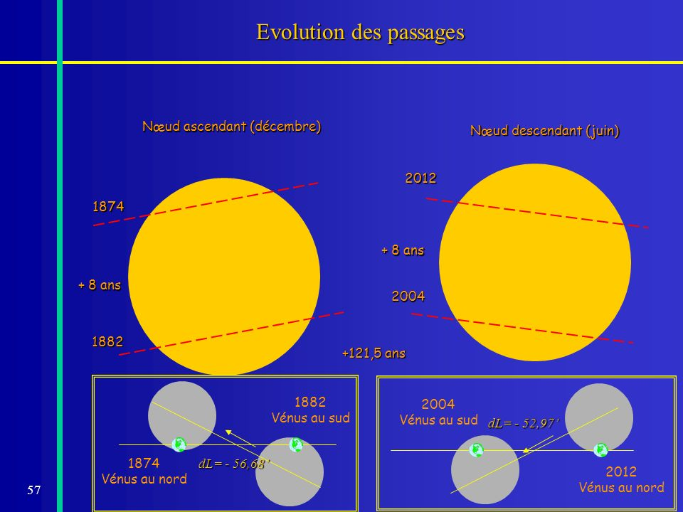 Evolution des passages