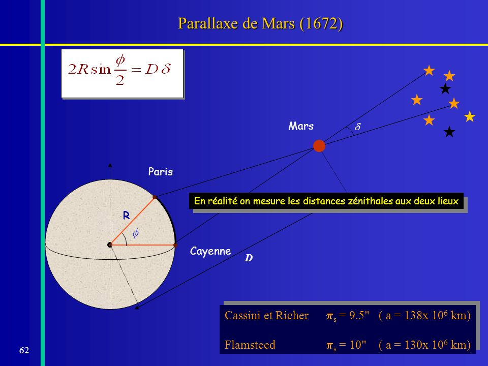 Parallaxe de Mars (1672) Mars. d. D. Paris. R. f. En réalité on mesure les distances zénithales aux deux lieux.