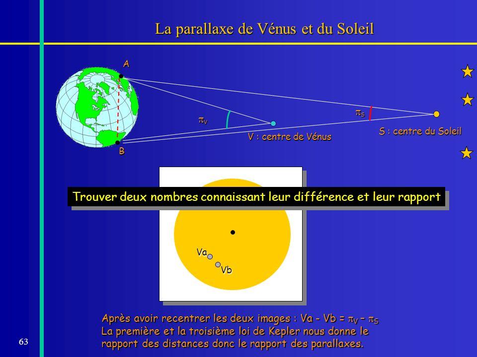 La parallaxe de Vénus et du Soleil