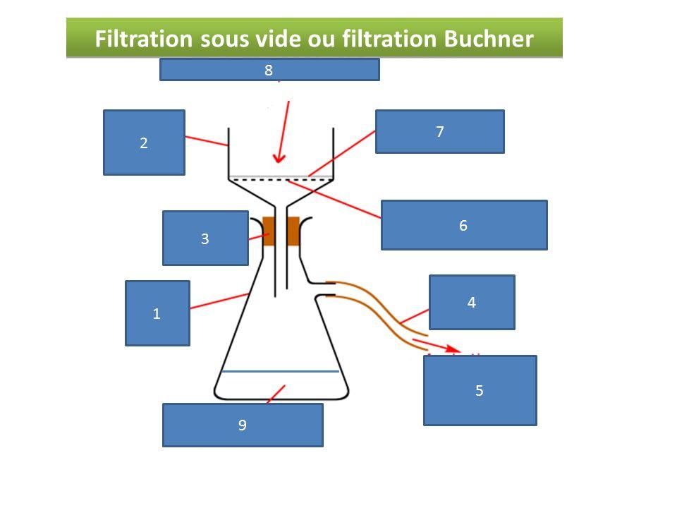 filtration sous vide buchner