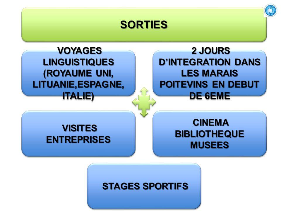 SORTIES VOYAGES LINGUISTIQUES (ROYAUME UNI, LITUANIE,ESPAGNE, ITALIE)
