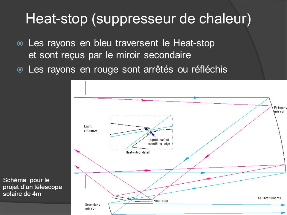 Heat-stop (suppresseur de chaleur)