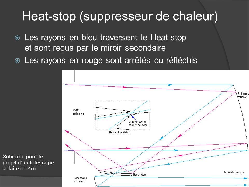 Heat-stop (suppresseur de chaleur)