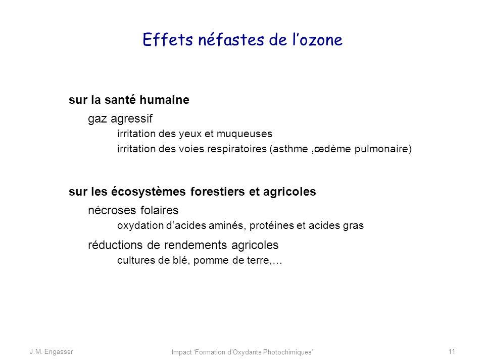 Effets néfastes de l'ozone