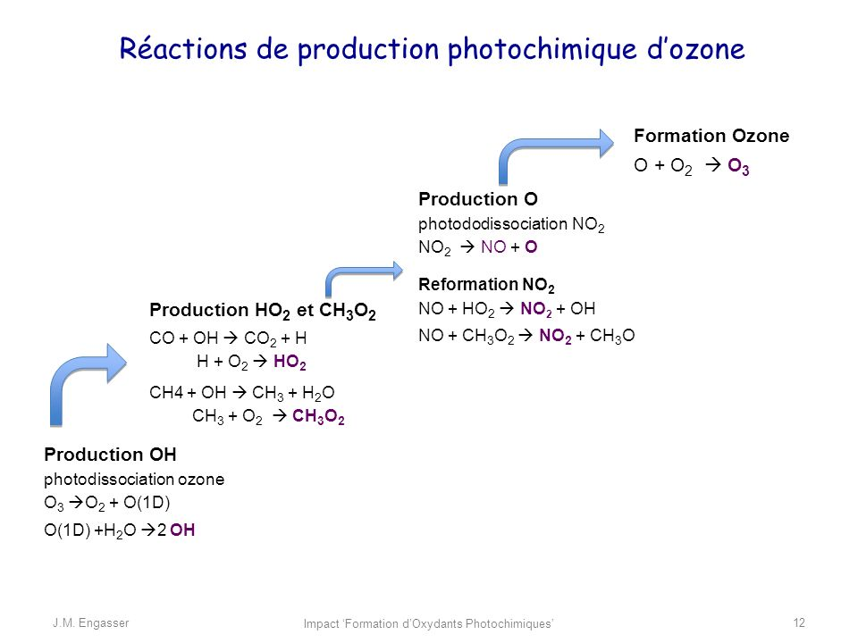 Réactions de production photochimique d'ozone