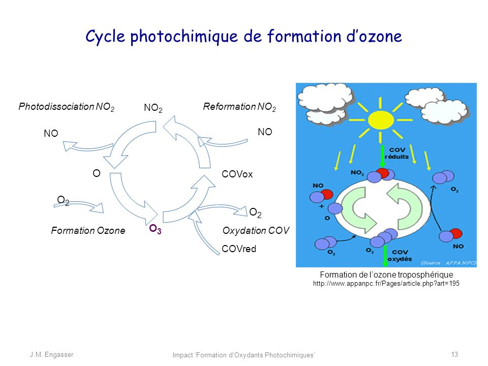 Cycle photochimique de formation d'ozone