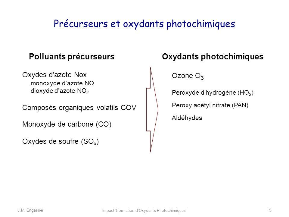 Précurseurs et oxydants photochimiques