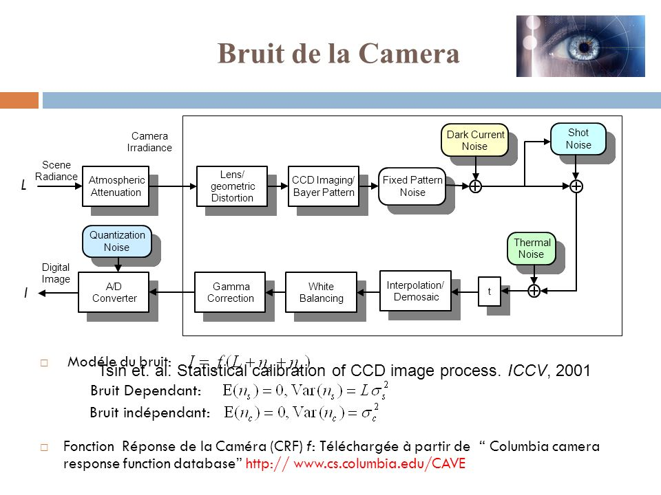 Bruit de la Camera Camera. Dark Current. Shot. Irradiance. Noise. Noise. Scene. L. Radiance.