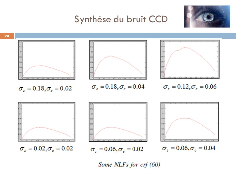 Synthése du bruit CCD