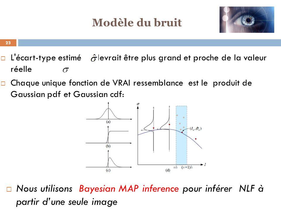 Modèle du bruit L écart-type estimé devrait être plus grand et proche de la valeur réelle.