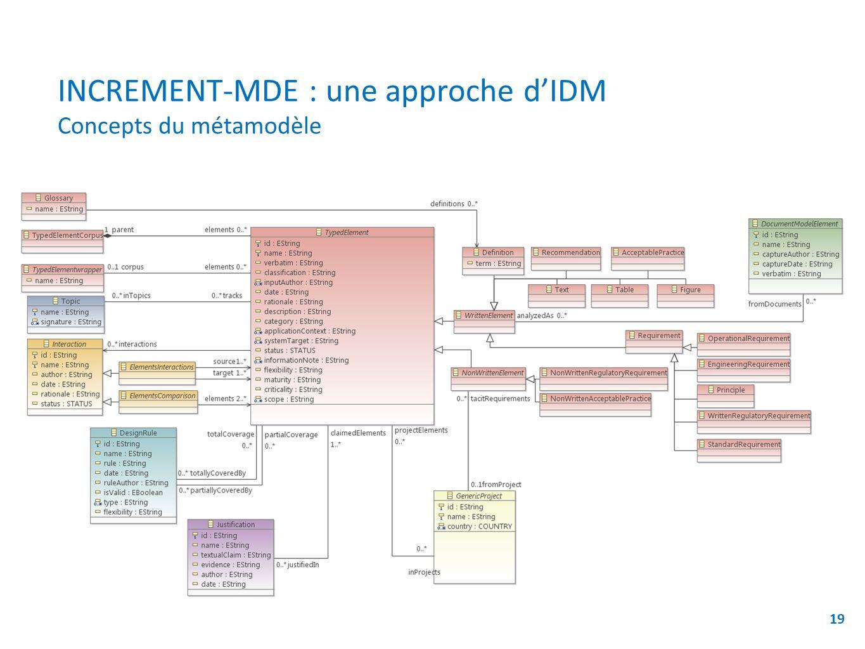 INCREMENT-MDE : une approche d'IDM Concepts du métamodèle