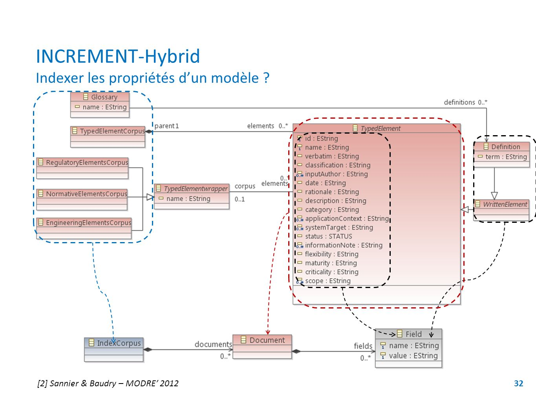 INCREMENT-Hybrid Indexer les propriétés d'un modèle