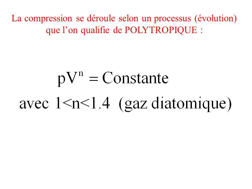 La compression se déroule selon un processus (évolution)
