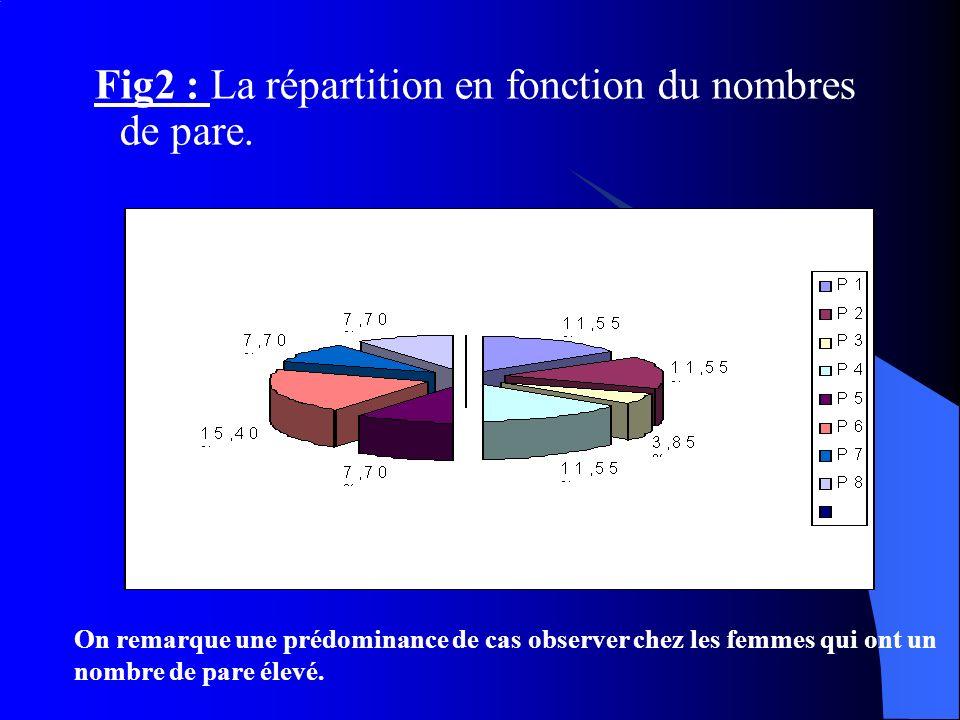 Fig2 : La répartition en fonction du nombres de pare.
