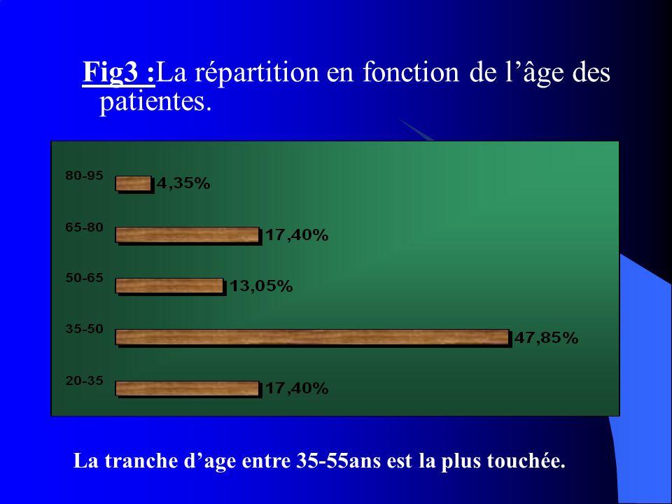 Fig3 :La répartition en fonction de l'âge des patientes.