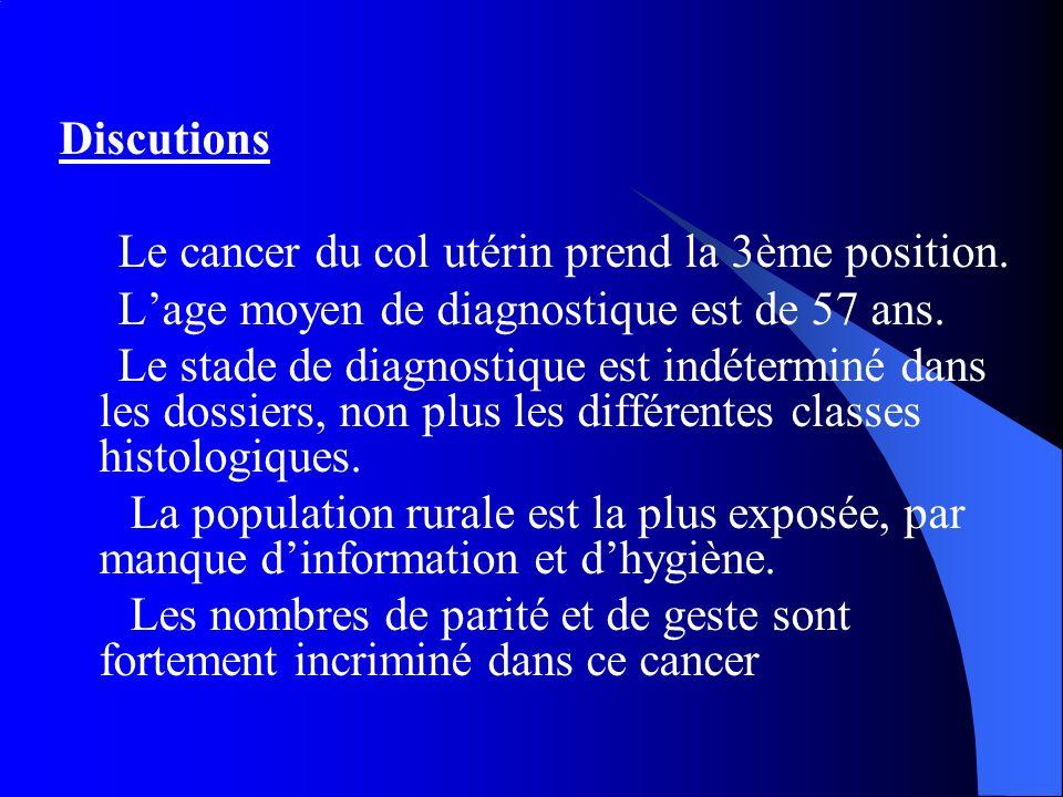 Discutions Le cancer du col utérin prend la 3ème position. L'age moyen de diagnostique est de 57 ans.