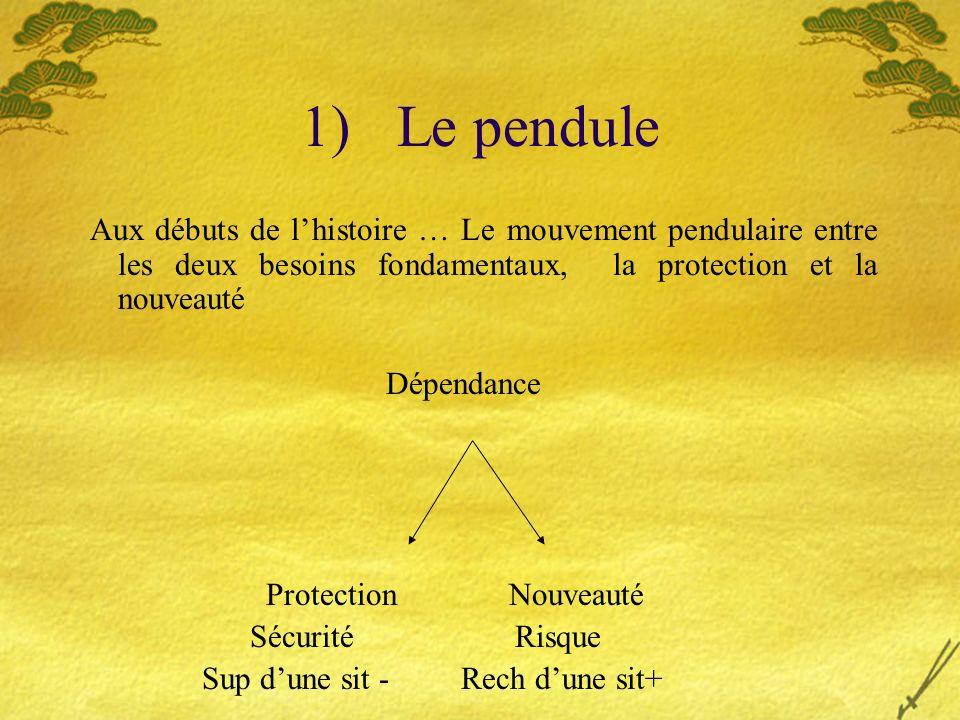 1) Le pendule Aux débuts de l'histoire … Le mouvement pendulaire entre les deux besoins fondamentaux, la protection et la nouveauté.