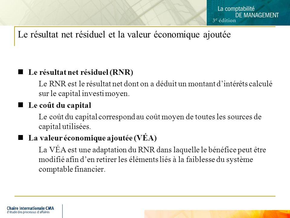 Le résultat net résiduel et la valeur économique ajoutée