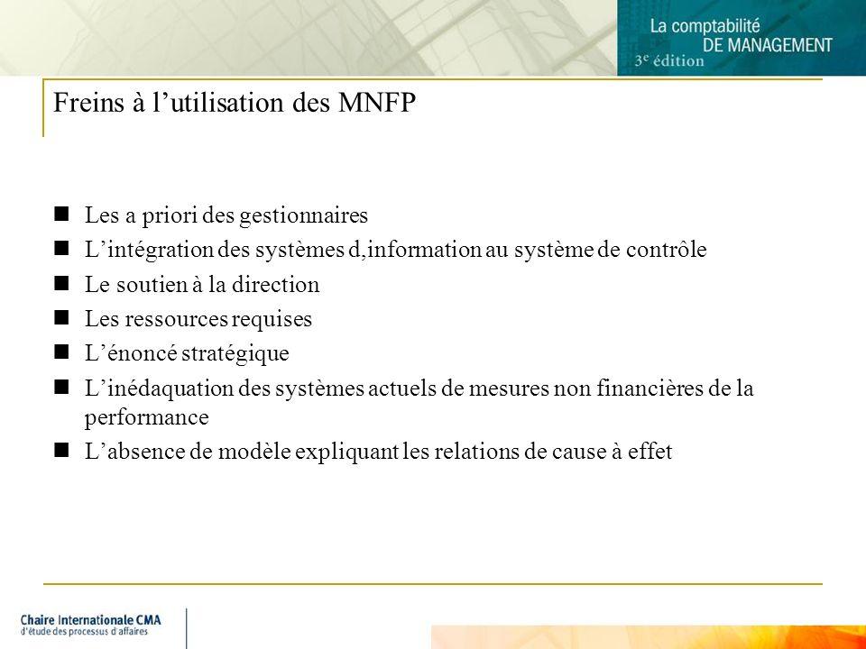 Freins à l'utilisation des MNFP