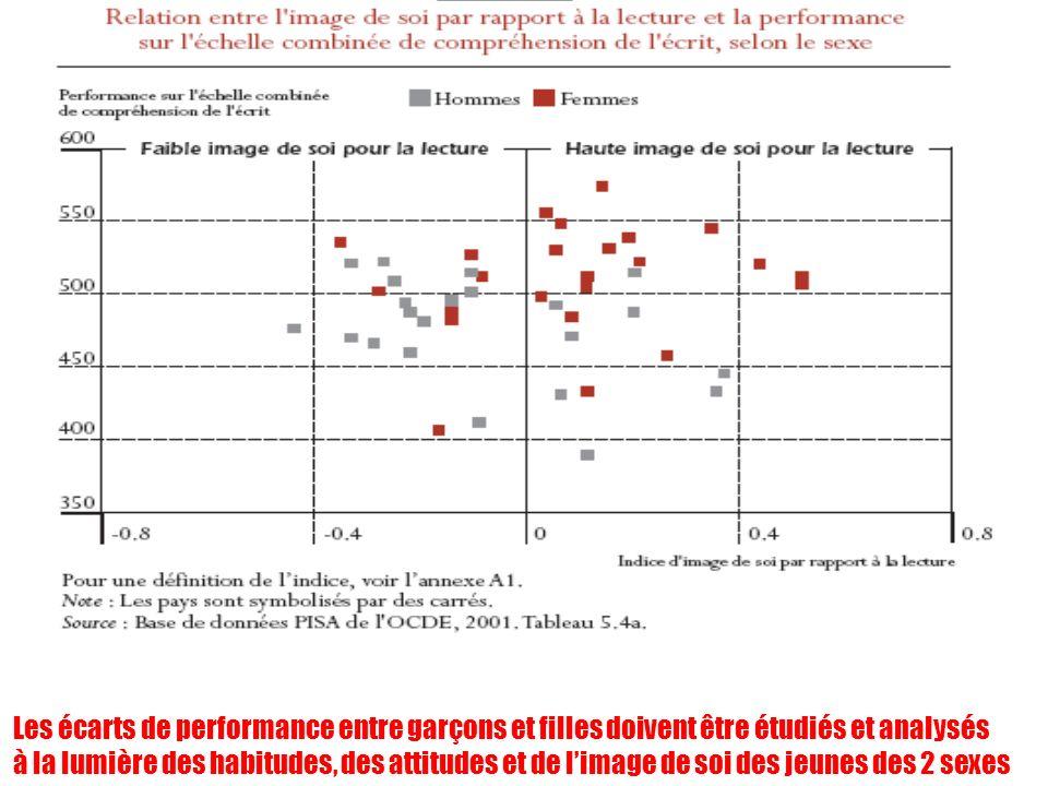 Les écarts de performance entre garçons et filles doivent être étudiés et analysés