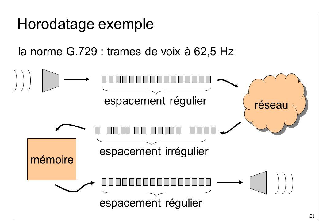 Horodatage exemple la norme G.729 : trames de voix à 62,5 Hz réseau
