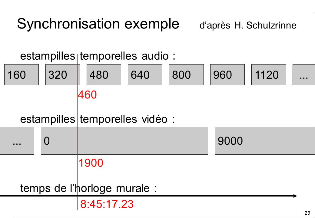 Synchronisation exemple d'après H. Schulzrinne