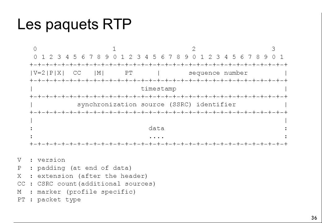 Les paquets RTP 0 1 2 3. 0 1 2 3 4 5 6 7 8 9 0 1 2 3 4 5 6 7 8 9 0 1 2 3 4 5 6 7 8 9 0 1.