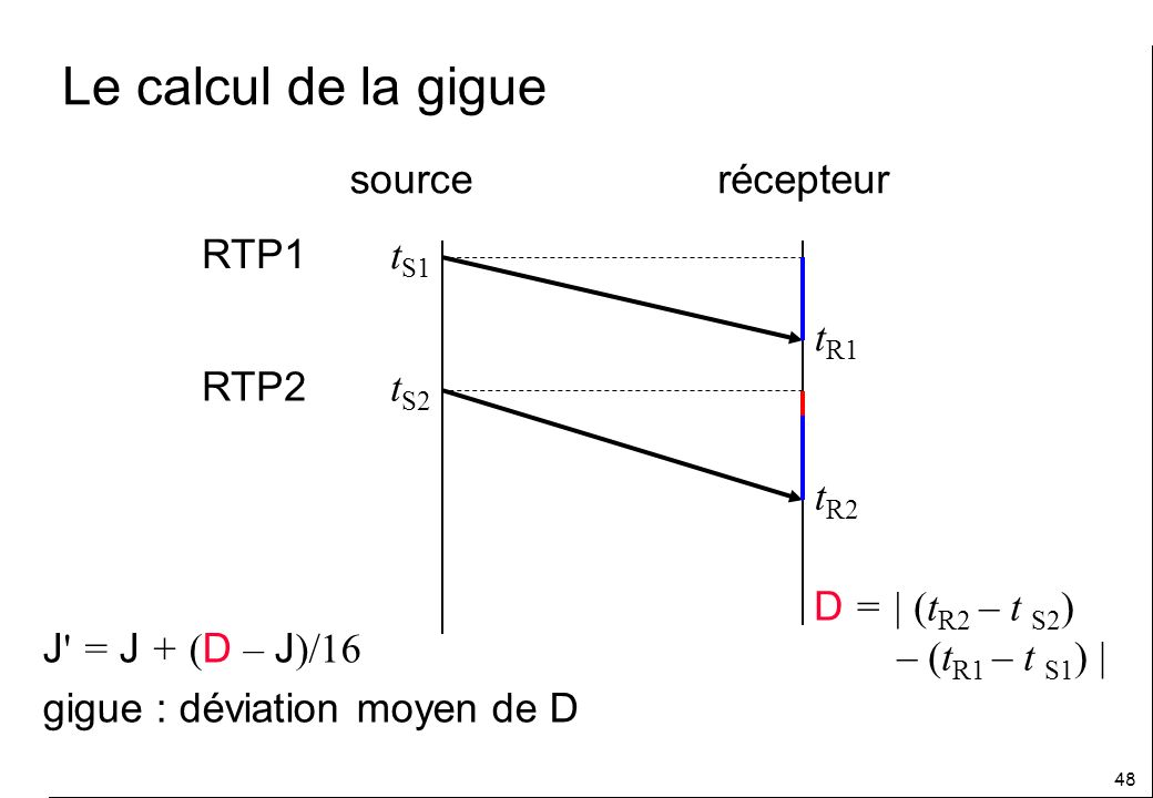 Le calcul de la gigue source récepteur tS1 RTP1 tR1 tS2 RTP2 tR2