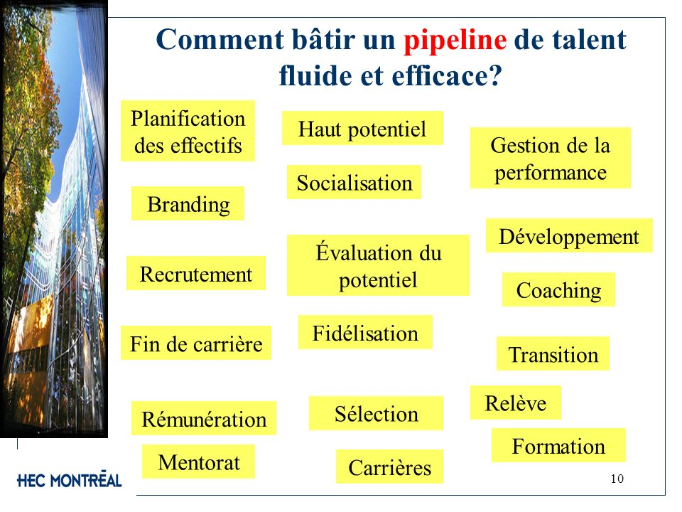 Comment bâtir un pipeline de talent fluide et efficace