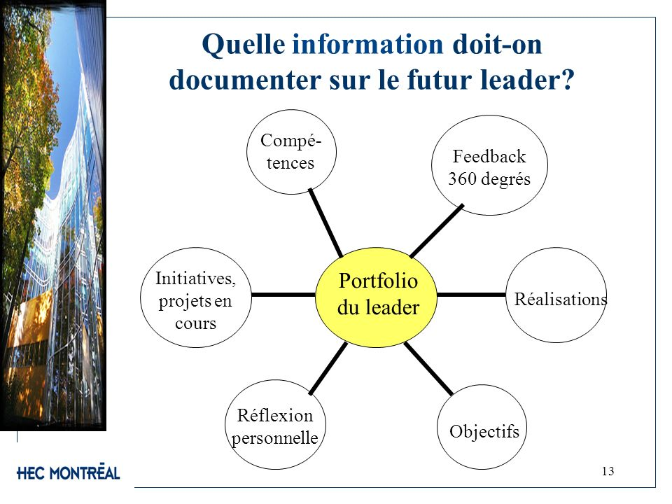 Quelle information doit-on documenter sur le futur leader