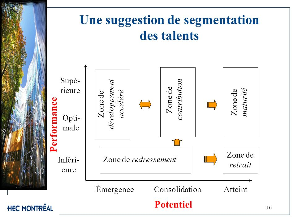 Une suggestion de segmentation des talents