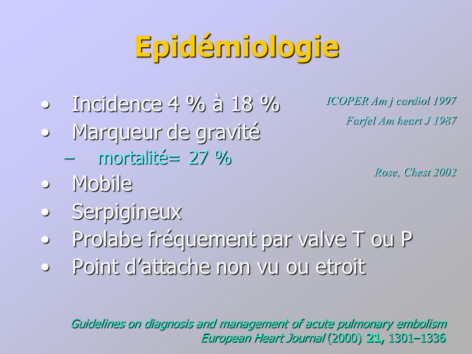 Epidémiologie Incidence 4 % à 18 % Marqueur de gravité Mobile