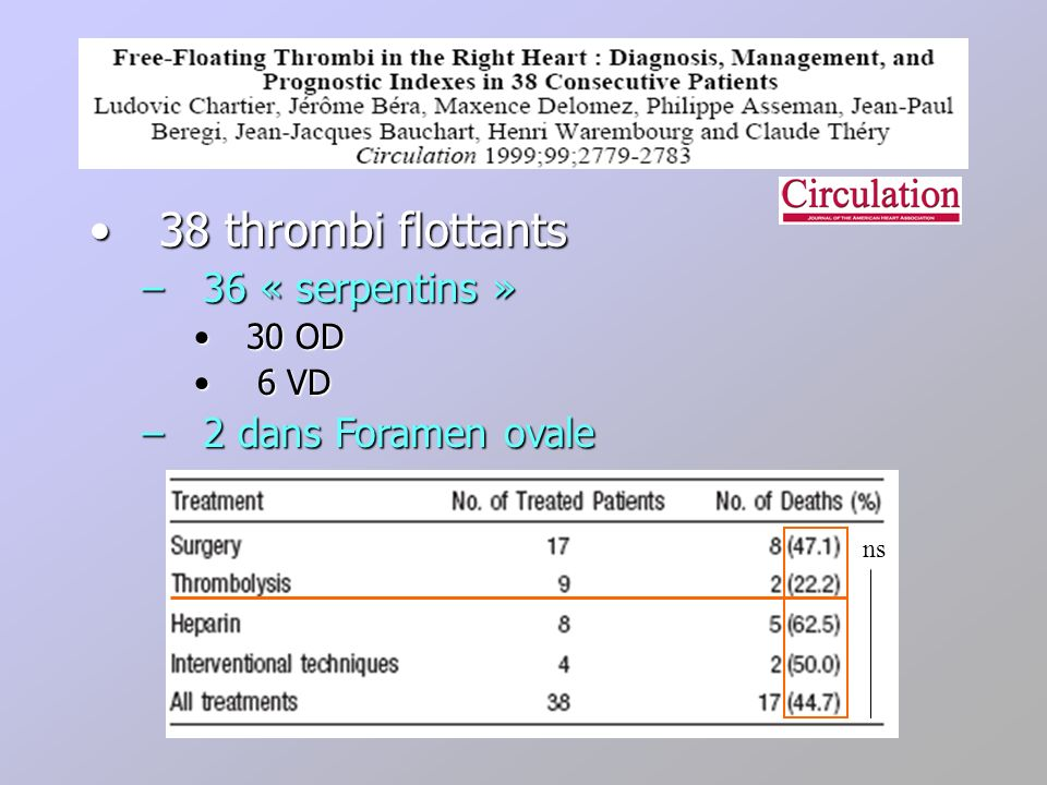 38 thrombi flottants 36 « serpentins » 2 dans Foramen ovale 30 OD 6 VD