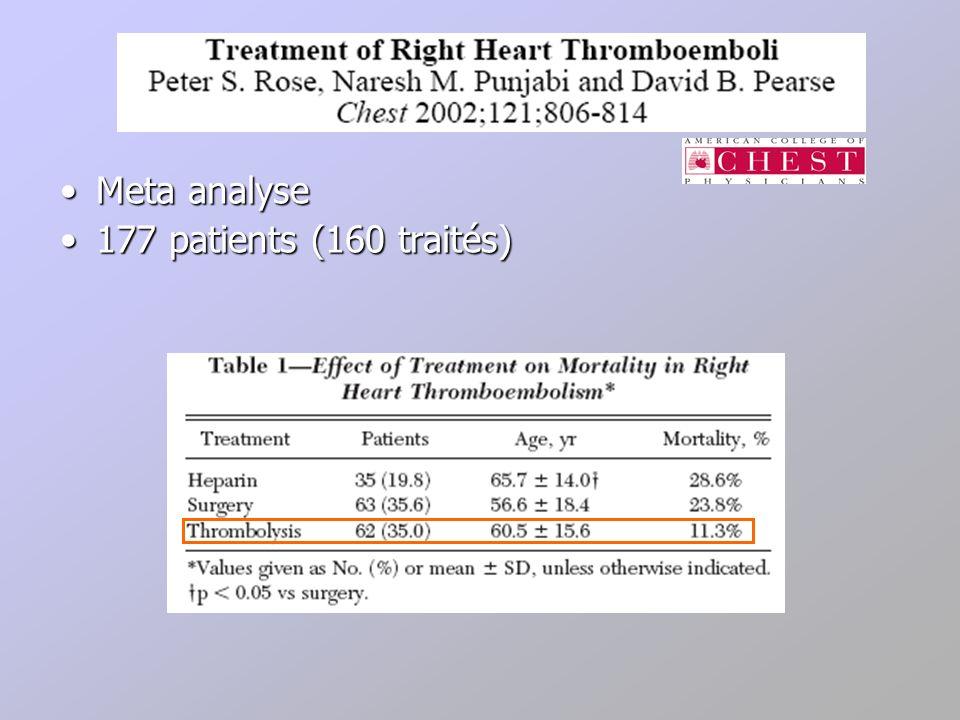 Meta analyse 177 patients (160 traités)